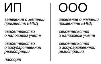 Документы для ИП и ООО для перехода на ЕНВД