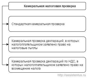 Классификация камеральных налоговых проверок