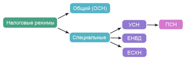 Системы налогообложения в связанной схеме