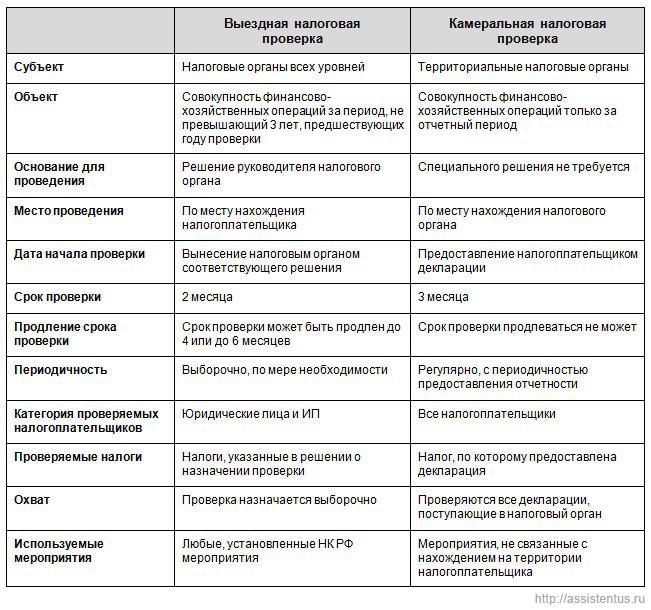 Сравнительная таблица выездных и камеральных налоговых проверок