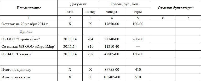 Образец товарного отчёта формы ТОРГ-29, часть 2