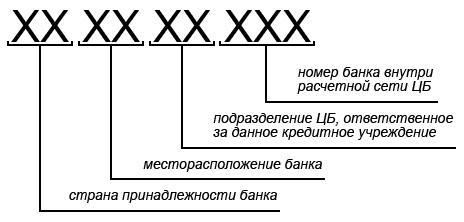 Расшифровка структуры БИК