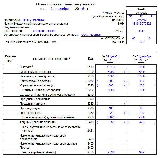 Образец отчёта о финансовых результатах, страница 1