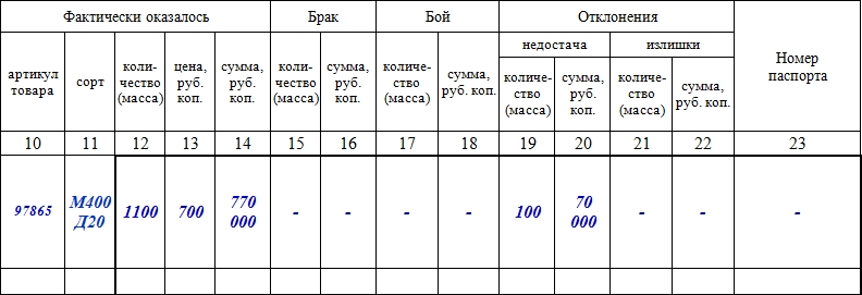 Образец формы ТОРГ-2,  заполнение, часть 5