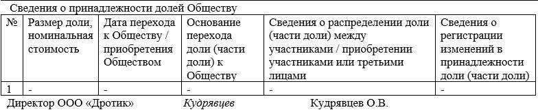 регистрация строительной фирмы ооо