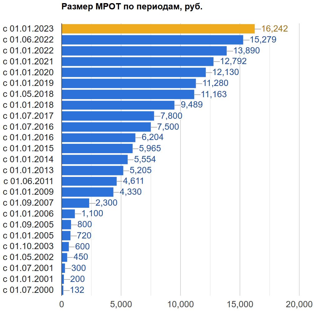 Динамика изменения значения МРОТ по годам