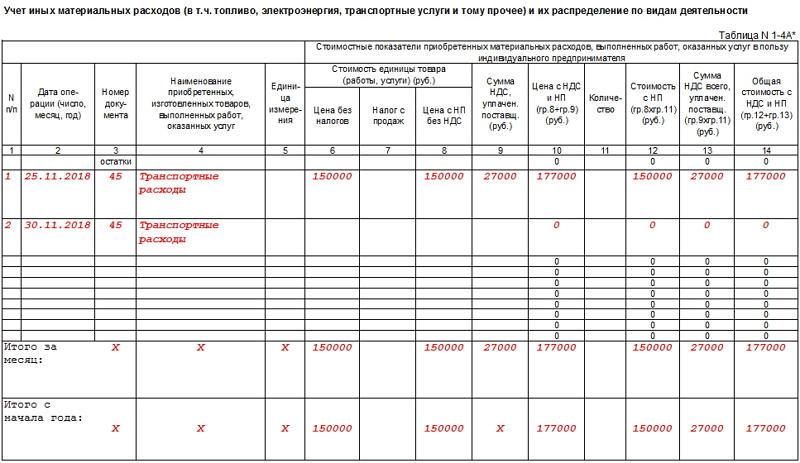 Книга доходов и расходов для ИП на ОСНО. Часть 3