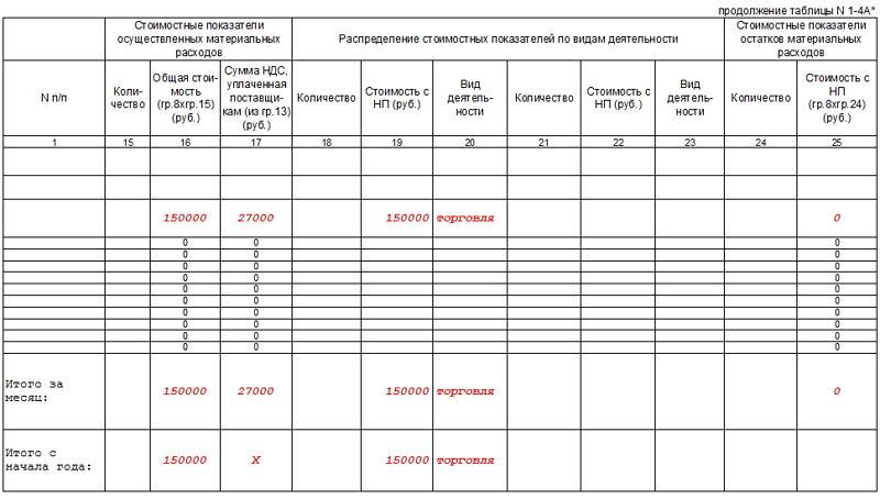 Книга доходов и расходов для ИП на ОСНО. Часть 3_1