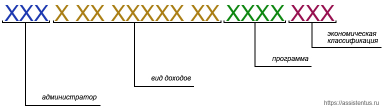 Расшифровка структуры КБК