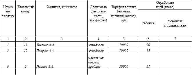 Расчетная ведомость, форма Т-51. Часть 2