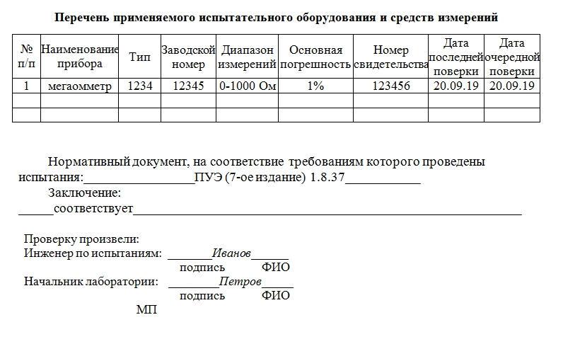 Протокол замера изоляции однофазной цепи. Часть 2.