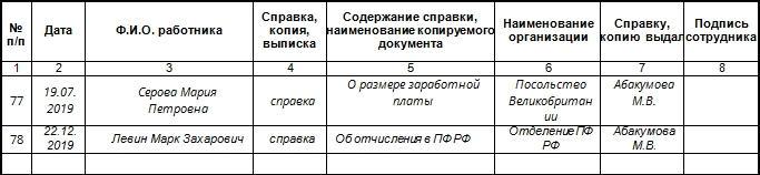 Журнал регистрации справок, выданных работникам