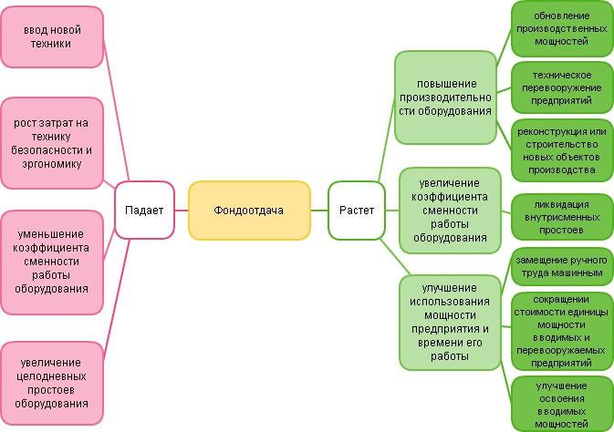 Схема фондоотдачи