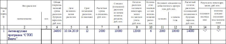 Акт инвентаризации расходов будущих периодов по форме ИНВ-11. Часть 2