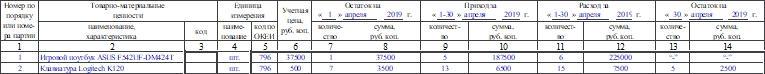 Отчет о движении товарно-материальных ценностей в местах хранения по форме МХ-20. Часть 2