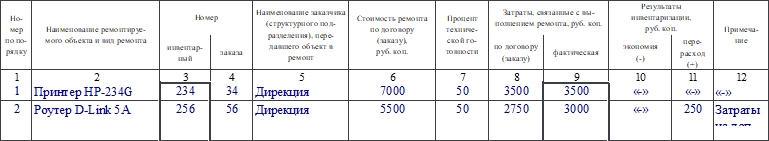 Акт инвентаризации незаконченных ремонтов основных средств по форме ИНВ-10. Часть 2
