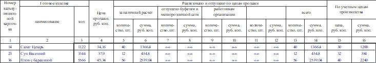 Акт о реализации и отпуске изделий кухни по форме ОП-10. Часть 2