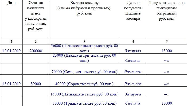 Книга учета принятых и выданных кассиром денежных средств по форме КО-5. Часть 1