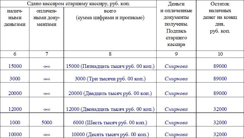 Книга учета принятых и выданных кассиром денежных средств по форме КО-5. Часть 2