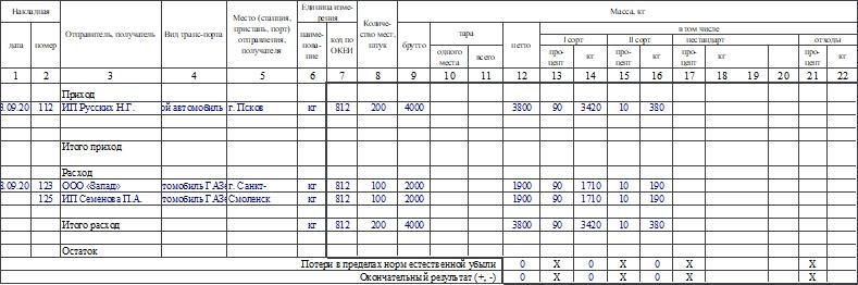 Партионная карта по форме МХ-10. Часть 2