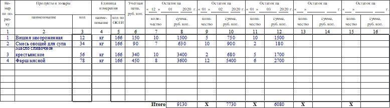 Ведомость учета остатков продуктов и товаров на складе (в кладовой) по форме ОП-16. Часть 2