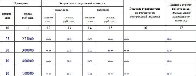 Журнал учета контрольных проверок правильности проведения инвентаризации по форме ИНВ-25. Часть 2
