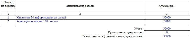 Акт о приеме работ по форме Т-73. Часть 2