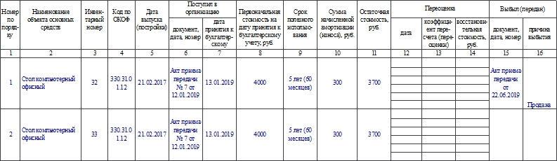 Инвентарная карточка группового учета объектов основных средств по форме ОС-6а. Часть 2