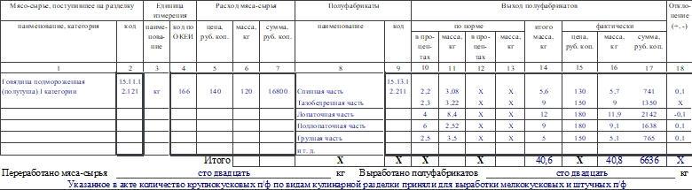Акт о разделке мяса-сырья на полуфабрикаты по форме ОП-23. Часть 2