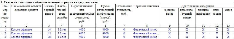 Акт о списании групп объектов основных средств по форме ОС-4б. Часть 1