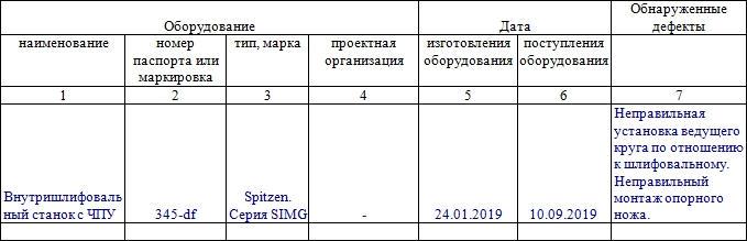 Акт о выявленных дефектах оборудования по форме ОС-16. Часть 2