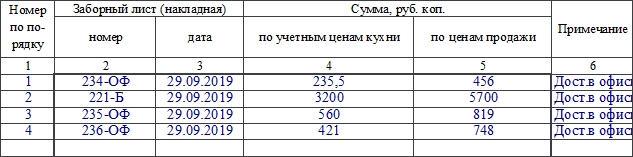 Опись дневных заборных листов (накладных) по форме ОП-7. Часть 2