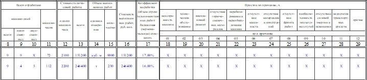Журнал учета работы строительных машин (механизмов) по форме ЭСМ-6. Часть 2