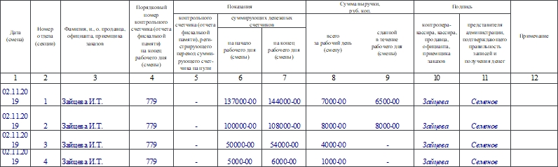 Журнал регистрации показаний суммирующих денежных и контрольных счетчиков ККМ, работающих без кассира-операциониста по форме КМ-5. Часть 2