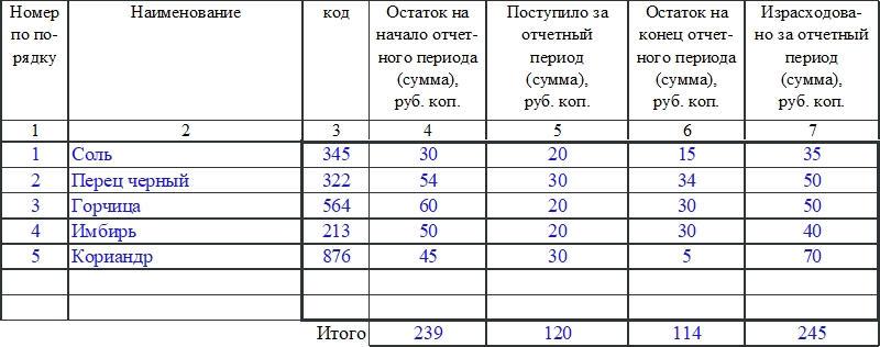 Контрольный расчет расхода специй и соли по форме ОП-13. Часть 2
