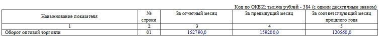 Сведения об обороте оптовой торговли малого предприятия по форме ПМ-ТОРГ. Часть 1