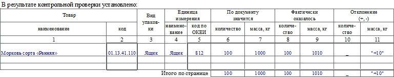 Акт о контрольной проверке продукции, ТМЦ, вывозимых из мест хранения по форме МХ-13. Часть 2