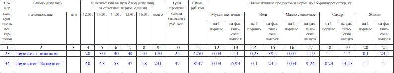 Контрольный расчет расхода продуктов по нормам рецептур на выпущенные изделия по форме ОП-17. Часть 2