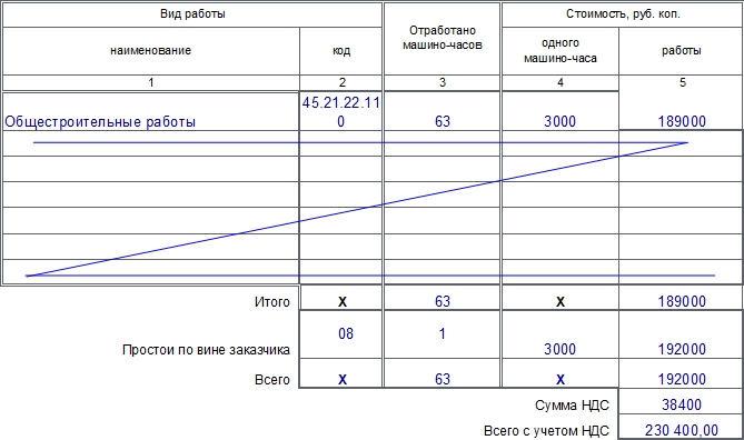Справка для расчетов за выполненные работы (услуги) по форме ЭСМ-7. Часть 2