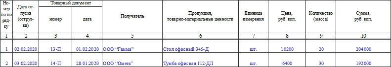 Журнал учета расхода продукции, ТМЦ в местах хранения по форме МХ-6. Часть 2