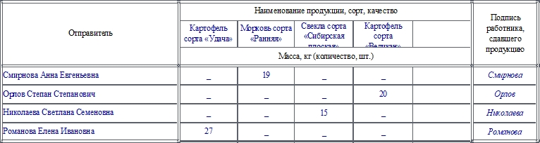 Дневник поступления сельскохозяйственной продукции по форме СП-14. Часть 2