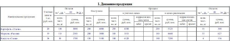 Отчет о продаже сельскохозяйственной продукции по форме СП-38. Часть 1