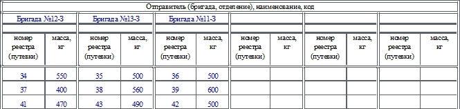 Реестр приема зерна и другой продукции по форме СП-2. Часть 2