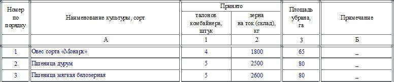 Выписка из реестра о намолоте зерна и убранной площади по форме СП-10. Часть 2