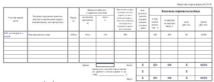 Акт на оприходование пастбищных кормов по форме СП-18. Часть 2