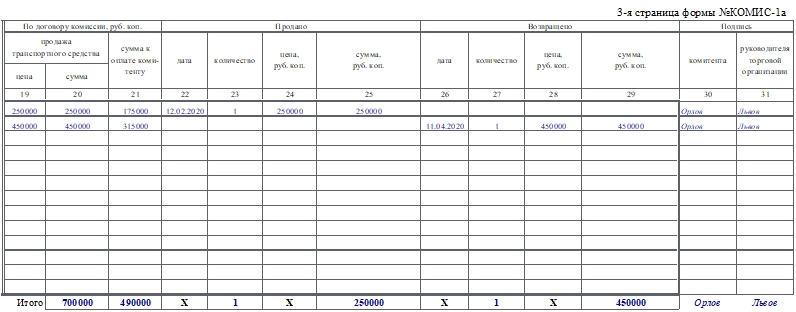 Перечень принятых на комиссию транспортных средств по форме КОМИС-1а. Часть 2