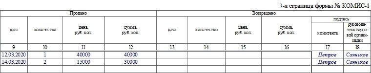 Перечень товаров, принятых на комиссию, по форме КОМИС-1. Часть 2