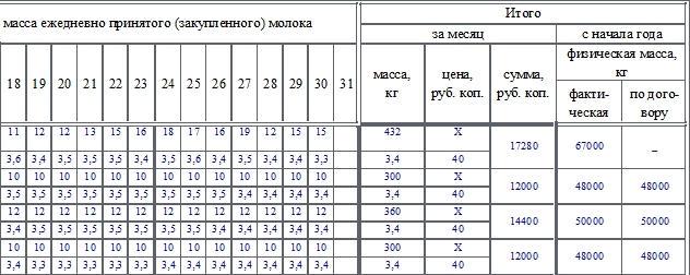 Журнал учета приемки (закупки) молока от граждан по форме СП-22. Часть 2