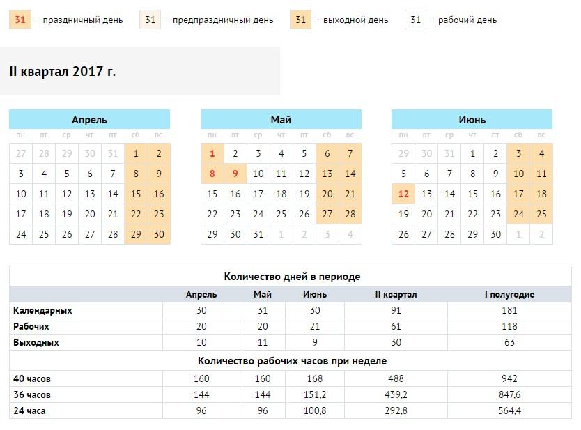 Лунный календарь на апрель 2017 зачатие