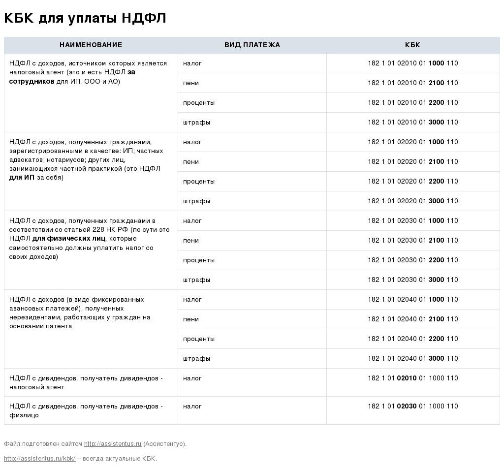 Кбк ндфл 13 пакет документов для получения кредита Чусовская улица